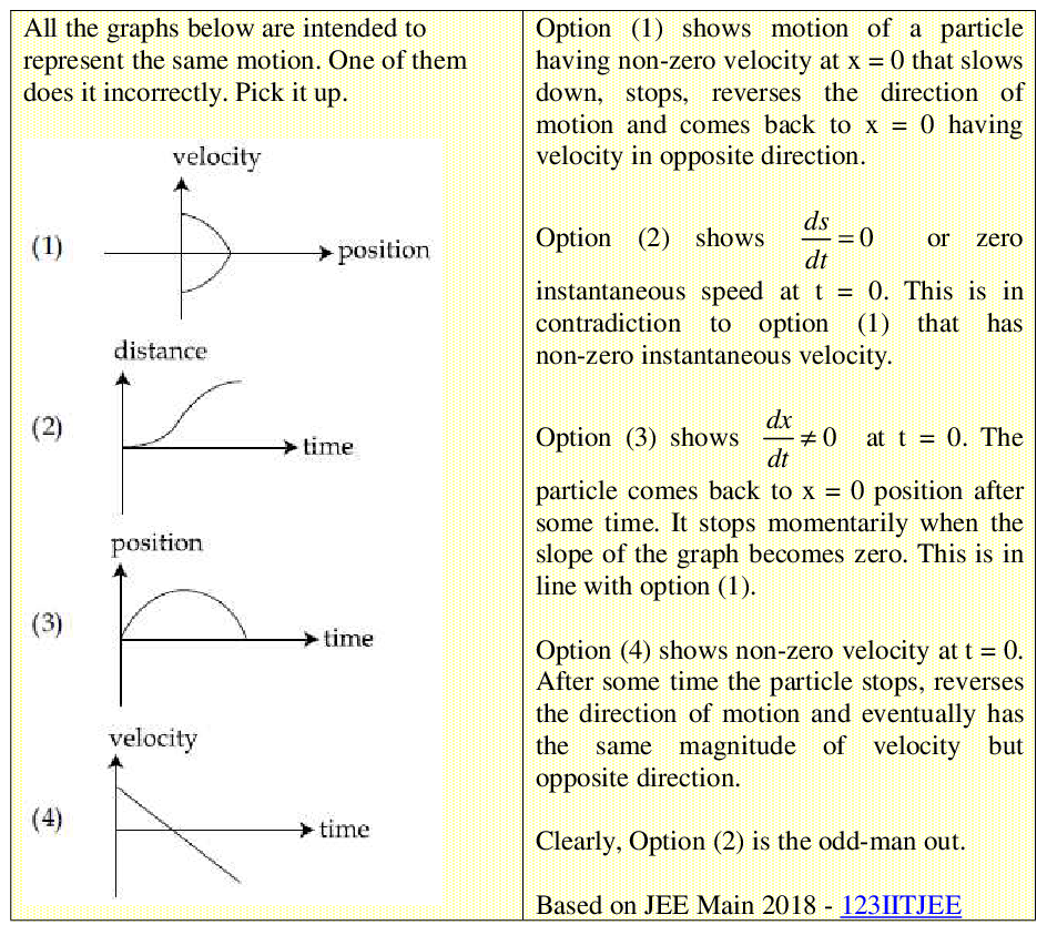 All the graphs below are intended to represent the same motion. One of them does it incorrectly. Pick it up.